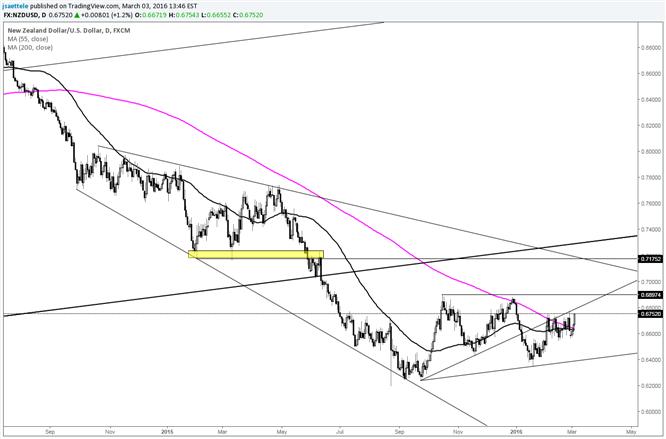 NZD/USD Next to Breakout?