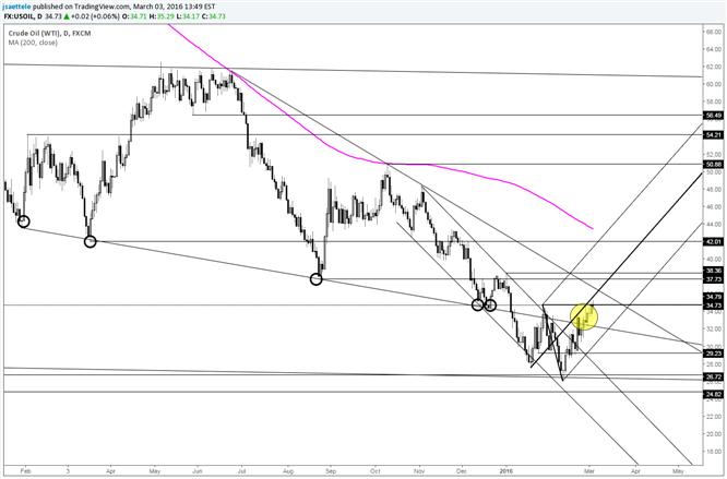 Crude-Unterstützung Mitte -32.00er jetzt erwartet