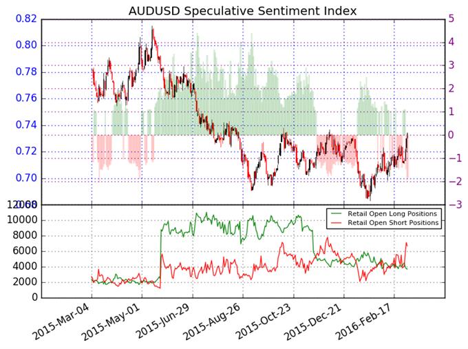 Australian Dollar Forecast to Hit Further Highs