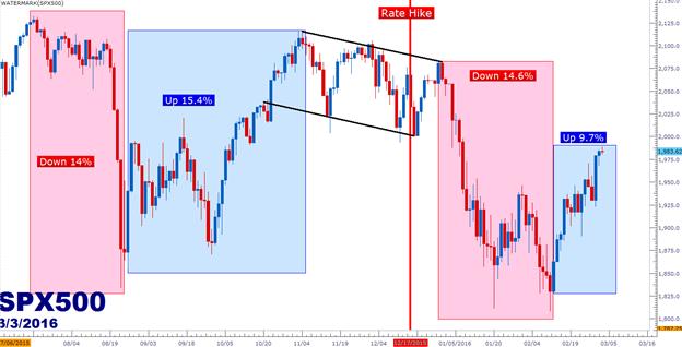 Nachdem die Aktien Stärke zeigen, wird die Schlaufe der Fed-Kommentare fortfahren?