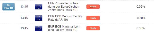 DAX: kommende Woche alle Augen auf der EZB