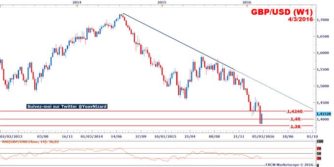 GBP/USD_:_Le_taux_de_change_retrace_ses_pertes_mais_reste_fragile