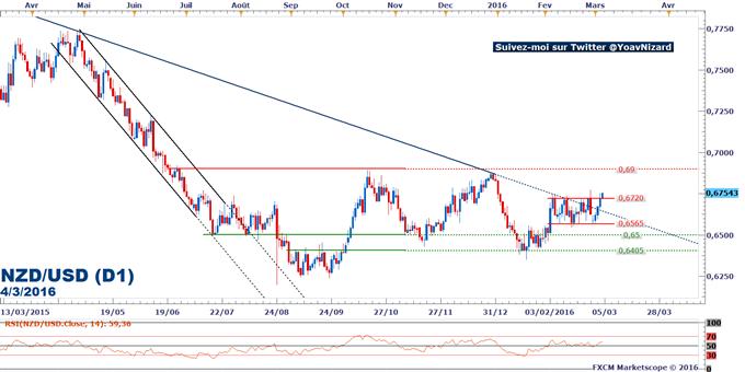 NZD/USD : Les matières premières et la bourse chinoise portent le dollar néo-zélandais