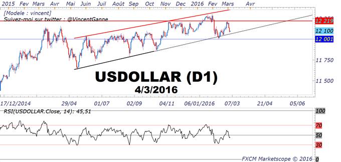 Dollar_US_(USD)_:_Un_rapport_NFP_attendu_alors_que_USD_teste_un_seuil_technique_pivot