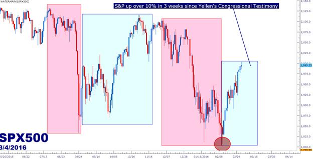 Bereiten Sie sich auf neue Welle Zentralbank-Volatilität vor: Eine Vorschau