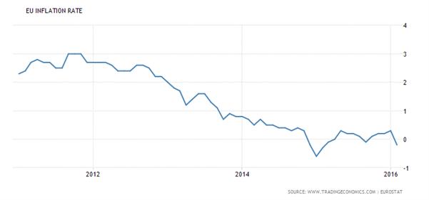 BCE : Les cinq raisons pour lesquelles Mario Draghi agira le jeudi 10 mars