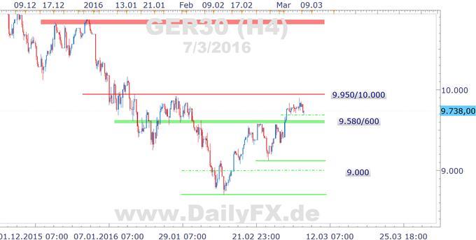 DAX schwach in die neue Woche, Deutsche Bank und VW im Sinkflug