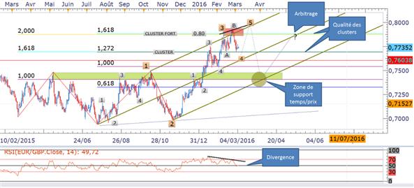 EUR/GBP: Décompte Elliottiste avant la BCE