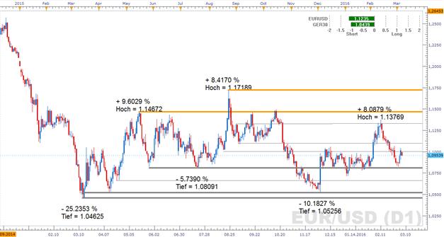 EUR/USD: Es ist die Woche der geldpolitischen Lagebeurteilung der EZB