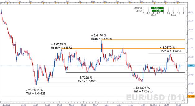 EUR/USD: Untermauert die Expansionsrate im Euroraum die Dringlichkeit einer weiteren EZB-Liquiditätsspritze ?