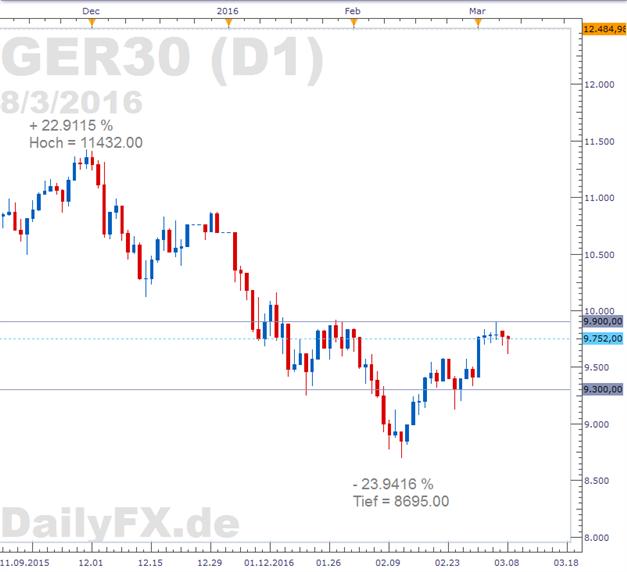 DAX: Außenhandel Chinas vermiest die Stimmung - Hoffnungen ruhen auf nächster Liquiditätsspritze der EZB