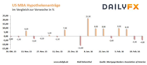 EUR/USD: Interesse auf die geldpolitische Lagebeurteilung der EZB am Donnerstag gerichtet