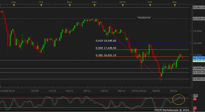 JPN 225 Commences a Downward Reversal
