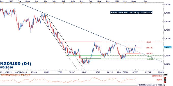 NZD/USD_:_le_dollar_N-Z_conserve_un_potentiel_de_hausse_malgré_la_baisse_des_importations_chinoises