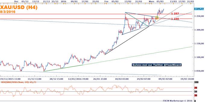 Once d'or : Soutenu par la faiblesse du dollar et des bourses européennes, l'or pourrait atteindre 1 300$.