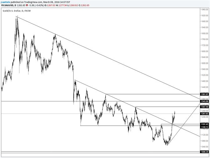 Gold: Trading-Levels sind 1180/90, 1307 und 1335/45