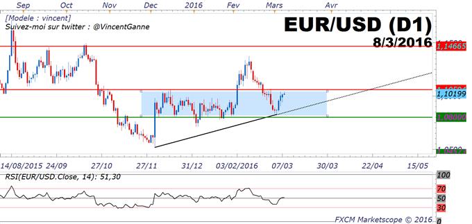EUR/USD_:_le_cours_de_l'eurodollar_a_réintégré_son_range_1.08$/1.1060$_avant_la_BCE