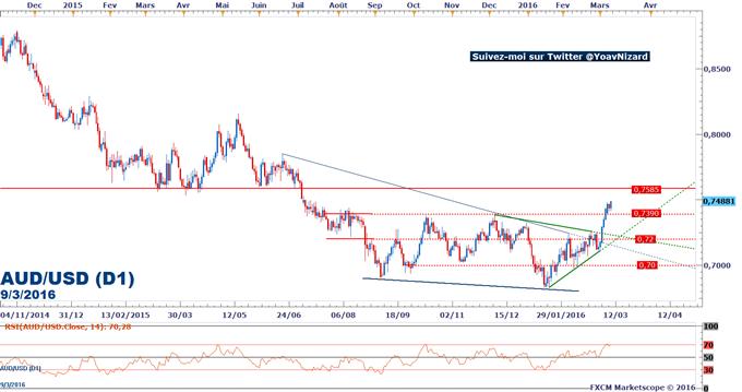 AUD/USD : Le dollar australien bénéficie du rebond des métaux industriels