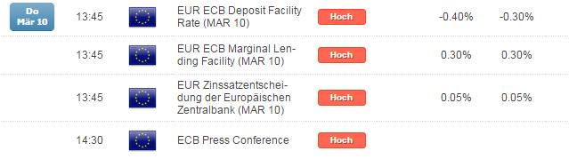 DAX: alle Augen auf der EZB!