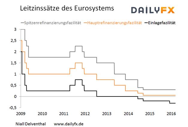 EUR/USD: Größe des geldpolitischen Schrittes der EZB wird interessieren