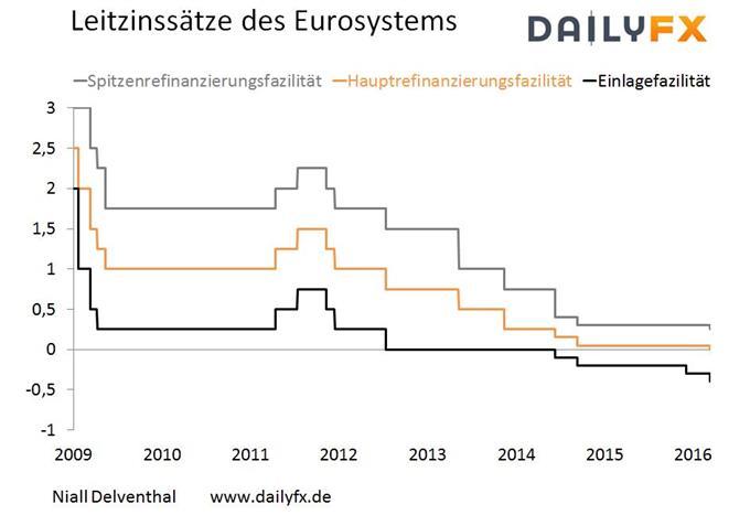 EZB-Rat verkündet Senkung der Zinsen & Ausbau der außergewöhnlichen Maßnahmen