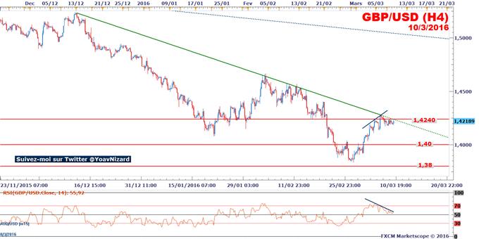 GBP/USD_:_Le_taux_de_change_couvert_par_une_oblique_baissière