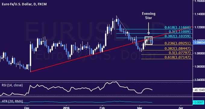 EUR/USD Technical Analysis: Euro Setup Bearish as ECB Looms