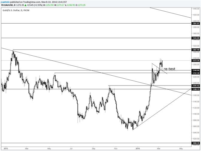 Ausbruch des Goldkurses-Fortsetzung