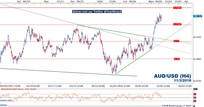 AUD/USD_:_La_fragilité_du_dollar_US_en_amont_du_FOMC_donne_au_cours_un_potentiel_de_hausse