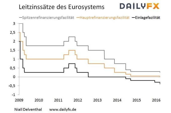 EUR/USD: Draghis Andeutungen keiner weiteren Zinssenkungen wendeten Kursrutsche