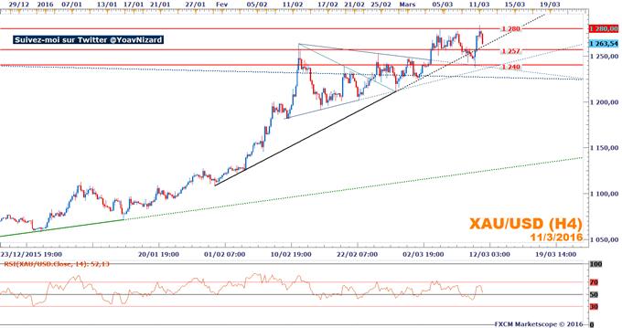Once d'or : Le marché se stabilise dans un range 1 240$ - 1 280$