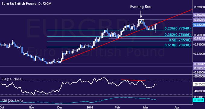 EUR/GBP Technical Analysis: Topping Setup Taking Shape?