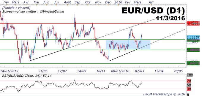 EUR/USD_:_le_cours_de_l'eurodollar_(<a class=