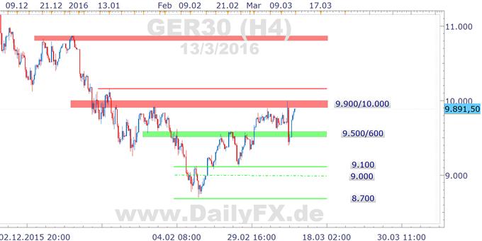 DAX macht Abschläge nach der EZB wieder wett, 10.000 im Fokus