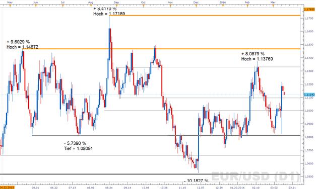 EUR/USD: Spannende Woche startete - FOMC im Mittelpunkt