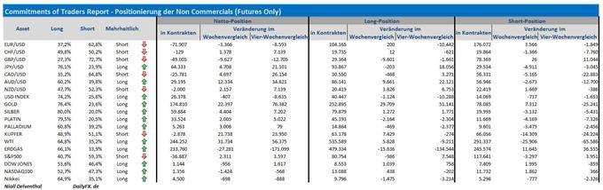 COT-Übersicht - EUR/USD: Finanzinvestoren an der CME mit rund 10 Mrd. USD gegen den Euro