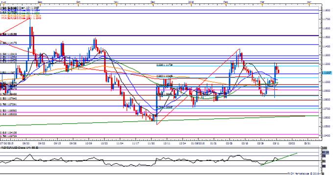 EUR/USD Retail FX Remain Net-Short; Bear Trap or Continuation?