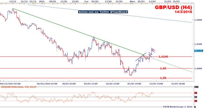 GBP/USD : Le taux de change bénéficie de la fragilité du dollar