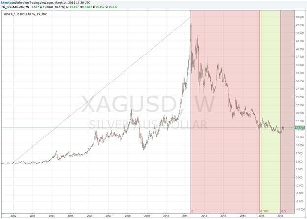 Long-term Low in Silver?