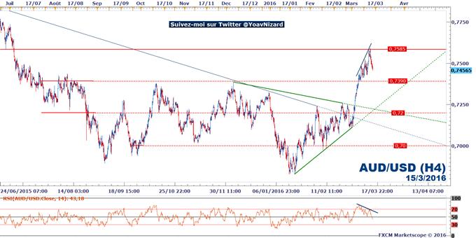 AUD/USD : Le dollar australien affaibli par les Minutes de la RBA