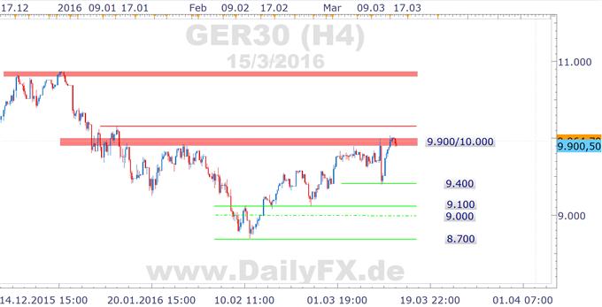 DAX: Marktteilnehmer gehen vor der FED keine größeren Risiken ein