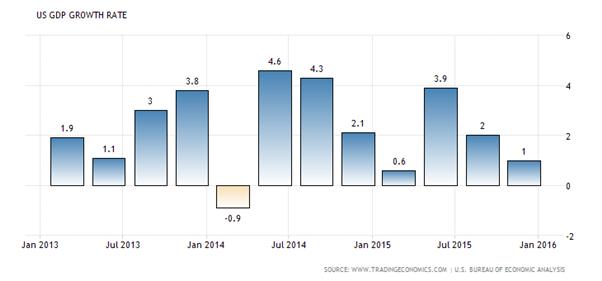 FOMC : La Réserve Fédérale des Etats-Unis n'agira pas ce mercredi 16 mars