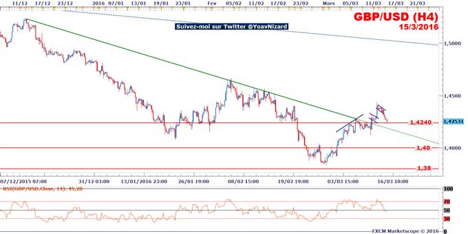 GBP/USD : Le marché teste un seuil d'inversion de polarité à 1,4240$