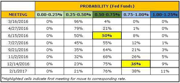 EUR/USD_:_la_probabilité_implicite_d'une_hausse_des_taux_de_la_FED_le_mercredi_16_mars_est_de_4%