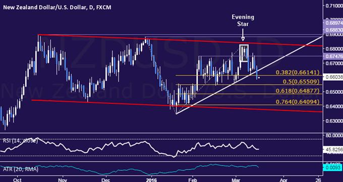 NZD/USD Technical Analysis: Two-Month Uptrend Broken