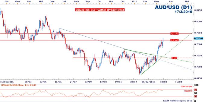 AUD/USD : Le taux de change accélère suite au FOMC et à l'emploi australien