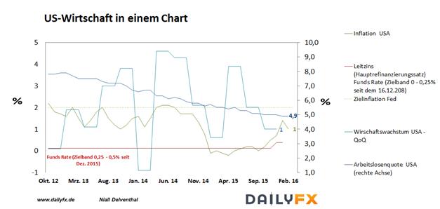 EUR/USD: Dovishe Töne von der US-Notenbank - Währungshüter rechnen nur noch mit zwei Zinsanhebungen in diesem Jahr