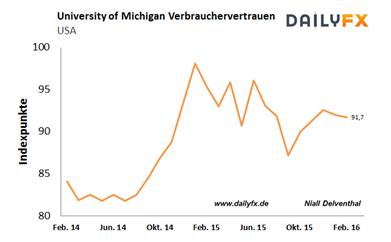 EUR/USD: Rückenwind der zögernden US-Notenbank hält an