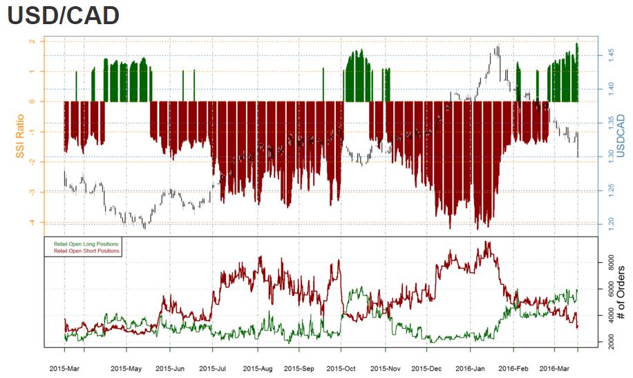 USD/CAD Sentiment Hits Extremes Ahead of CPI- 1 2965 Critical