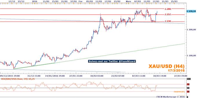 Once d'or : Le cours de l'or exploite la chute du dollar suite au FOMC